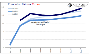 Chart S Of The Week Reviewing Curve Warnings Snbchf Com