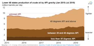 Hsd Density Conversion Chart Api Gravity Wikipedia