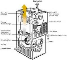 similiar high efficiency electric furnace keywords electric furnace wiring diagrams as well high efficiency furnace heat