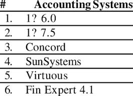 Selected Accounting Systems For The Tender Download Table