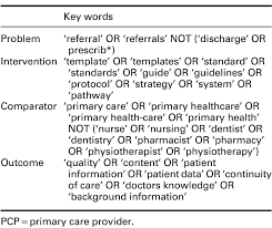 referal letters improving quality of referral letters from primary to secondary care