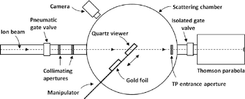 Schematic Of The Experimental Setup At The Suny Geneseo