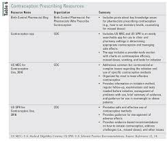 Contraception Comparison Chart Lesson Prescribing Oral Contraceptives A New Pharmacist Role