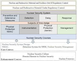 Security Of Radioactive Material