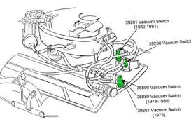1981 corvette wiring diagram wiring diagram for car engine 88 f150 horn location moreover 700r4 transmission solenoid location furthermore water pump wiring diagram additionally 1980