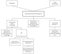 Premier Lotto Classification Chart Document