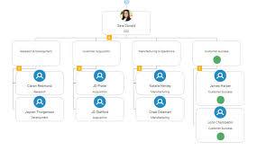 Smart Organizational Chart Smart Chart Org Chart Labeled Organimi