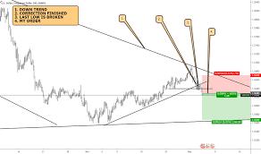 Usd Vs Sgd Live Chart Usdsgd Chart Rate And Analysis Tradingview