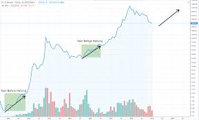 Bitcoin Price 2012 Chart Bitcoin Price Could Be Setting Up For Its Next Super Surge