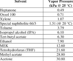 Solvent Volatility Chart Solvent Vapor Pressure 27 Download Table