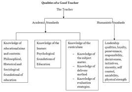 different teaching methods a panacea for effective curriculum qualities of a good teacher vikoo 2003