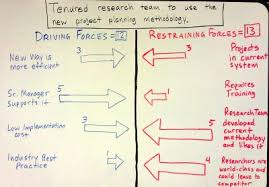 Force Field Analysis: A Key To Driving Organizational Change – Evans ...