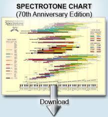Spectrotone Instrumental Tone Color Chart Pdf Alexander