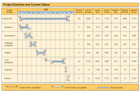 Project Baseline And Current Status Gantt Chart Example