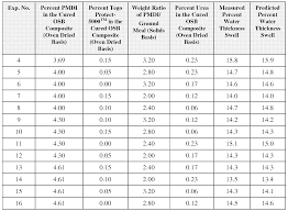 Plywood Conversion Chart Plywood Plywood Thickness Chart