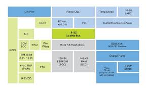 s12zvma mixed signal mcu magniv nxp s12zvma block diagram