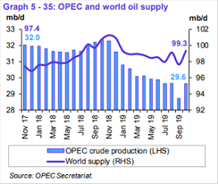 Current Oil Price Chart Crude Oil Price May Climb On Opec Meeting Outcome If Trade