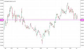 Ideas And Forecasts On Softbank Group Otc Sftby Tradingview