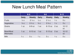 Ppt The New Meal Patterns Powerpoint Presentation Id 6023555
