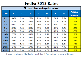Ups Shipping Estimate Chart Big Rate Increase For Fedex And Ups In 2013 Stamps Com Blog