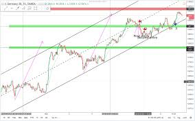 Best Charts For Day Trading Precision Trading Dax Daytraderland Learn How To Make