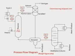 chemical engineering process flow diagram process flow diagram process flow chart types chemical engineering process flow diagram process flow diagram chemical engineering chemineering types of