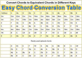 Convert Chords To Different Keys