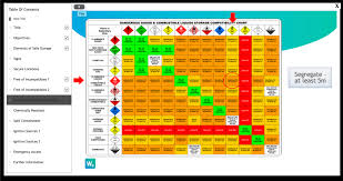 How To Safely Store Dangerous Goods Workplace Chemistry