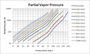 H2s Partial Pressure Chart Vapor Pressures Usp Technologies