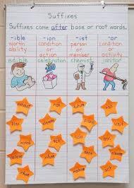 Suffix Anchor Chart Language Arts Anchor Charts Classroom Teaching Grammar