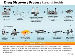 Clinical Trial Process Flow Chart Ppt Powerpoint Presentation Designs Chart Drug Discovery Ppt