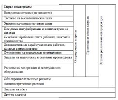 Реферат Слащина Наталья Геннадиевна Управление затратами на  Таблица 1 Классификация затрат по статьям калькуляции