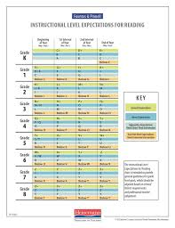 Reading Level Conversion Chart Fountas And Pinnell And Lexile Fountas And Pinnell Reading Level Chart Lexile Www