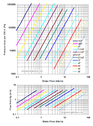 Velocity Of Water Through A Pipe Chart Steel Pipes Schedule 80 Friction Loss And Velocity Diagrams