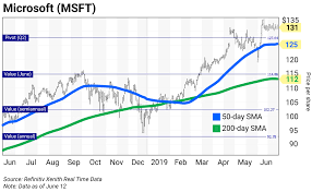 Microsoft Chart Chart Of The Day Microsoft Msft Curzio Research