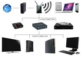 how to add more ethernet ports to a wireless router home network diagram router switch