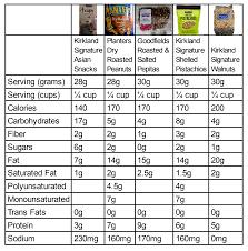 Snack Nuts Nutritional Comparison Album On Imgur