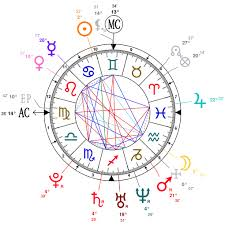 Astrology And Natal Chart Of Solange Knowles Born On 1986 06 24