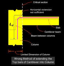 Rcc Cantilever Beam Design Example Reinforced Concrete Design 2015