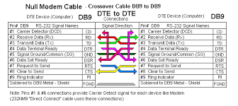 rs232 null modem cable wiring diagram images db9 null modem pinout building ajul on dhgate andcable rj db pinout