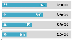 Progress Bar Chart Js How To Add Text To Different Parts Of Chart Made From Css