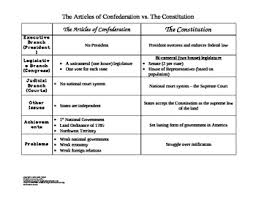 Articles Of Confederation Vs Constitution Worksheets