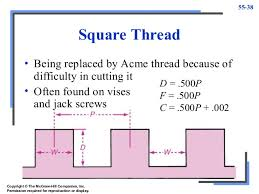 Square Thread Chart In Mm Threading Mmm
