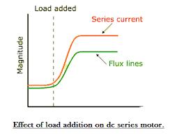 series wound dc motor or dc series motor electrical4u series motor characteristic