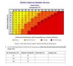 Temperature Humidity Chart Index Solved Noaas National Weather Service Heat Index Tempera