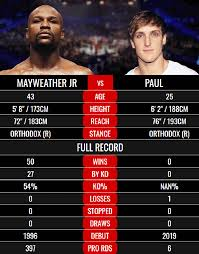 Main event start time, how to watch, rules. Floyd Mayweather Vs Logan Paul Live Stream How To Watch Fight Online
