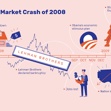 Stock Market Crash 2008 Date Causes Effect
