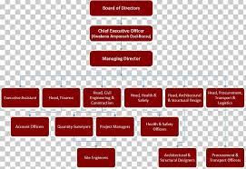 Organizational Chart Organizational Structure Architectural