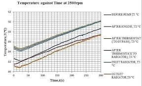 Antifreeze Temperature Chart Graph Of Temperature Against Time At 2500 Rpm Of Engine