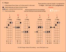 Easy Ukulele Chords For Beginners Logical Ukulele Chord